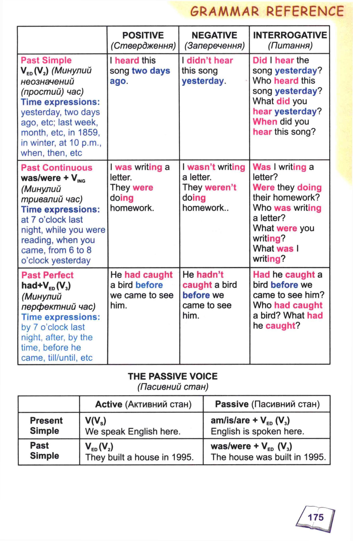 тема з англійської мови 8 - 0172