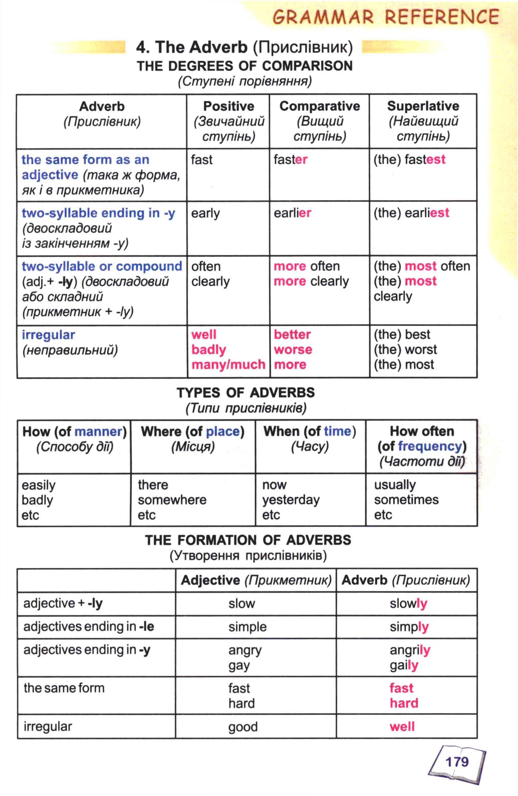 тема з англійської мови 8 - 0176