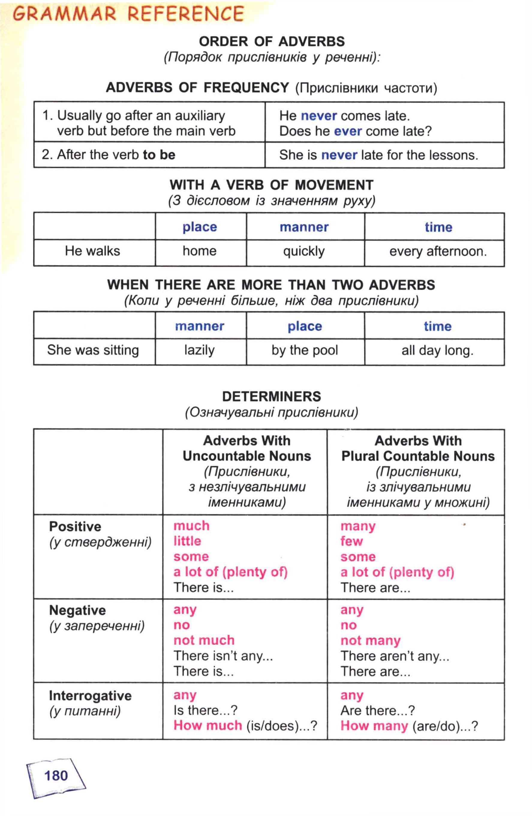 тема з англійської мови 8 - 0177